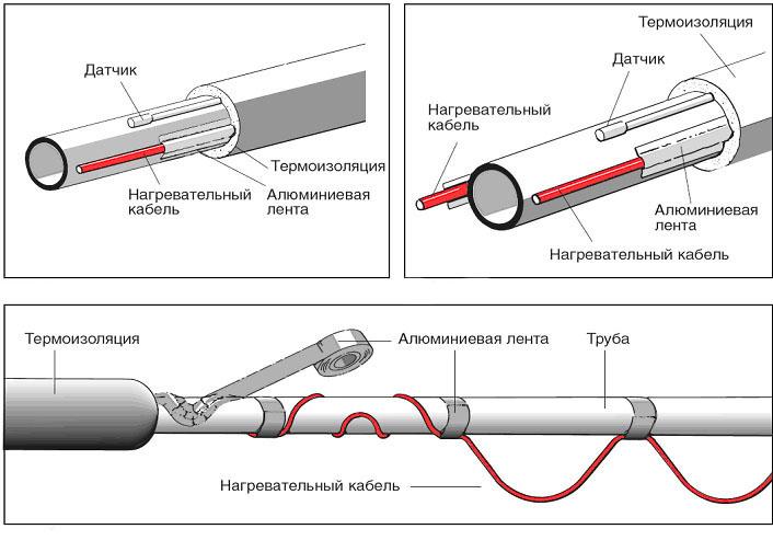 Обогрев труб и трубопроводов 1