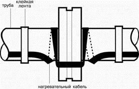 Обогрев труб и трубопроводов 7