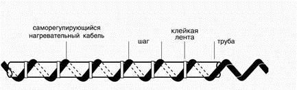 Обогрев труб и трубопроводов 5